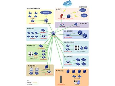 XX地产股份有限公司核心网络升级(无线覆盖)及VoIP项目案例