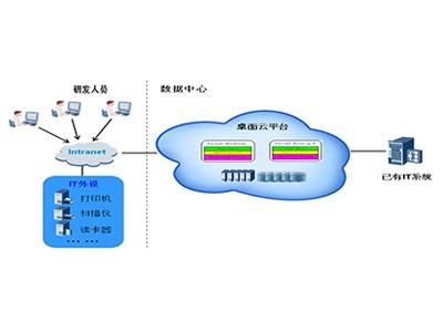 某制造业桌面云项目案例
