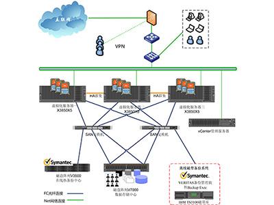 SAN架构虚拟化解决方案