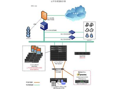 前海XX物流集团云平台项目案例