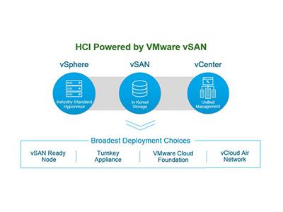 VMware vSAN超融合基础架构